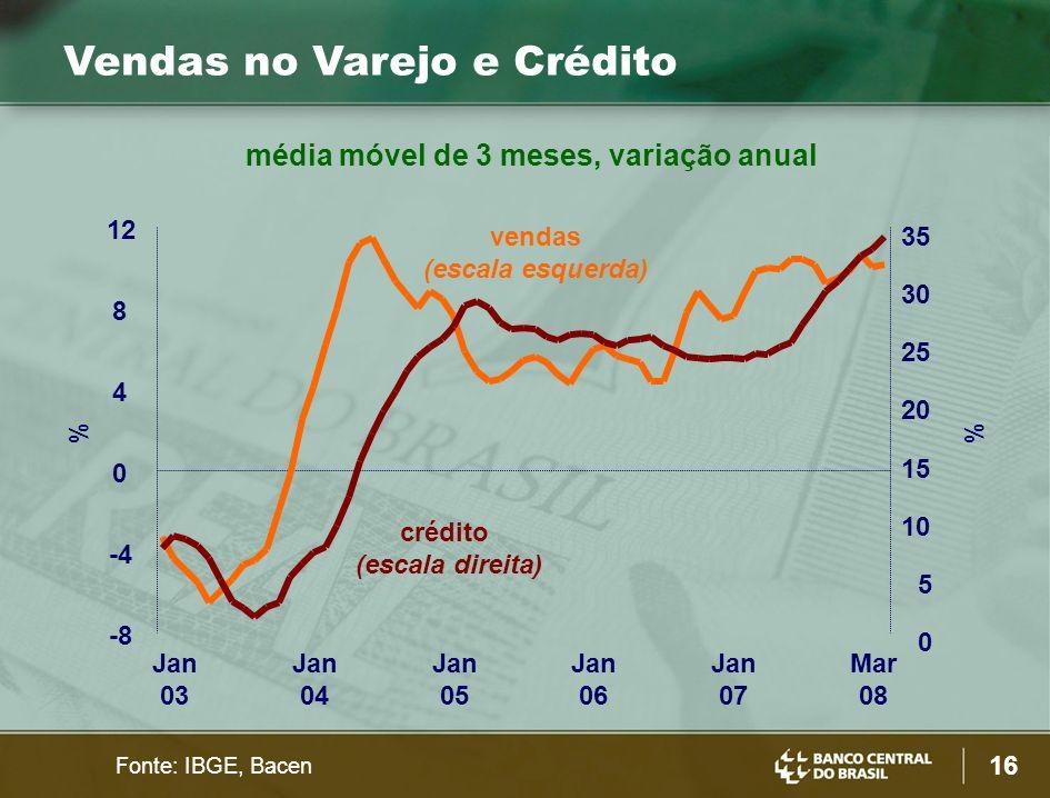16 Vendas no Varejo e Crédito Fonte: IBGE, Bacen crédito (escala direita) vendas (escala esquerda) -8 -4 0 4 8 12 Jan 03 Jan 04 Jan 05 Jan 06 Jan 07 Mar 08 0 5 10 15 20 25 30 35 % média móvel de 3 meses, variação anual