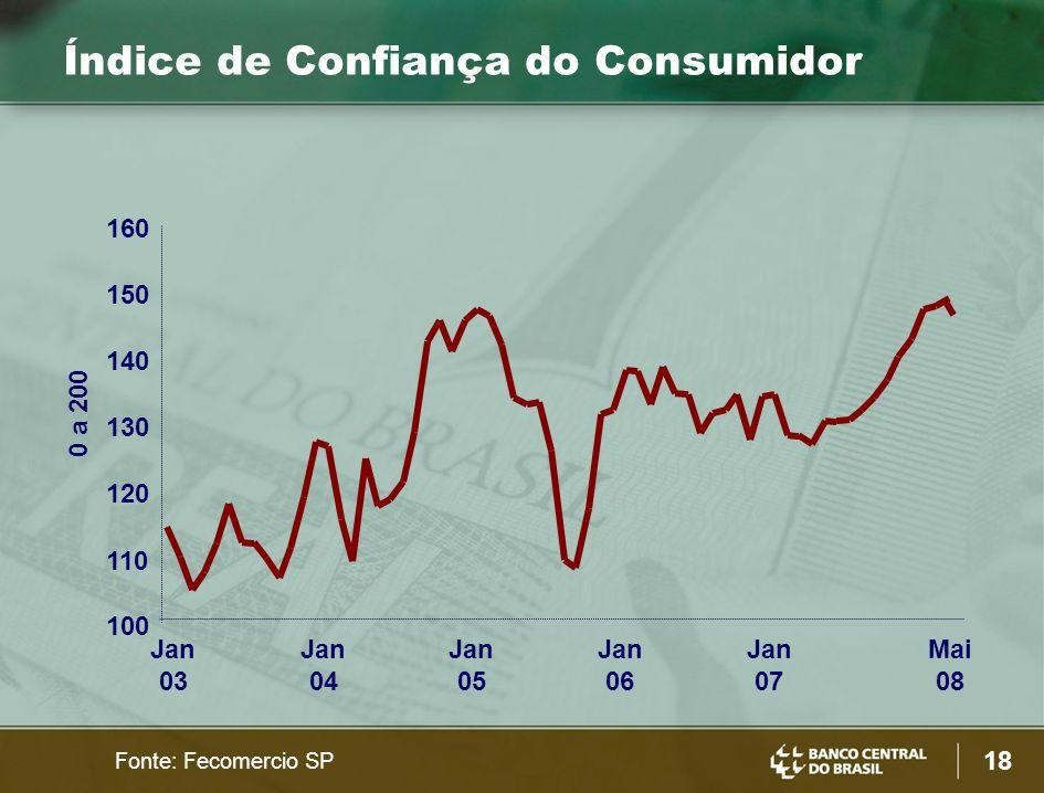 18 Fonte: Fecomercio SP Índice de Confiança do Consumidor 0 a 200 100 110 120 130 140 150 160 Jan 03 Jan 04 Jan 05 Jan 06 Jan 07 Mai 08