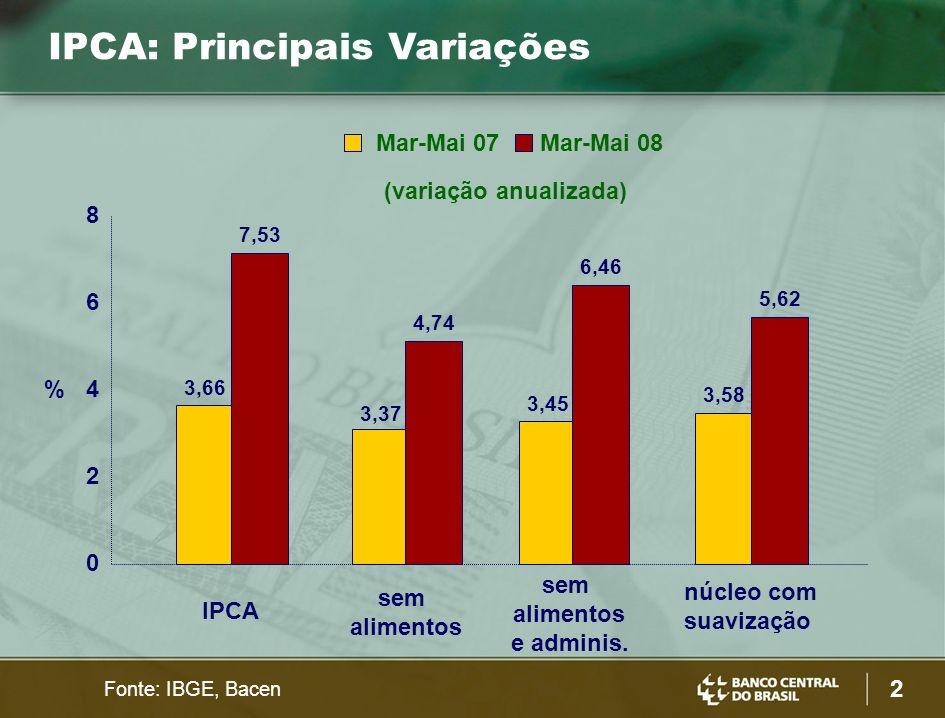2 IPCA: Principais Variações 8 3,66 3,37 3,45 3,58 7,53 4,74 6,46 5,62 0 2 4 6 IPCA sem alimentos sem alimentos e adminis.