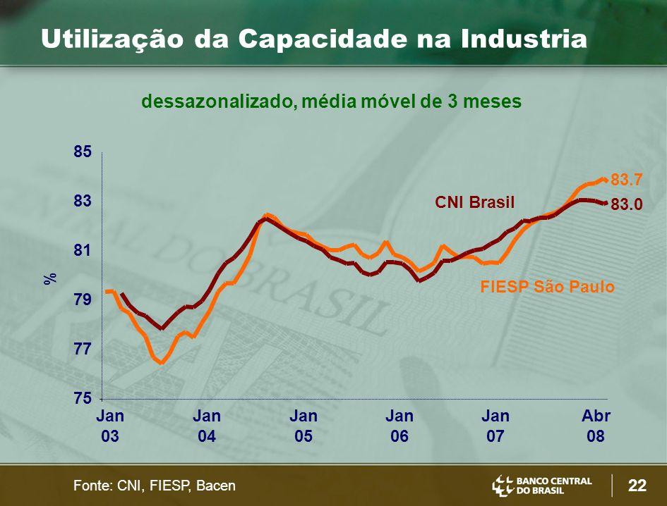 22 % Utilização da Capacidade na Industria Fonte: CNI, FIESP, Bacen CNI Brasil 83.7 83.0 dessazonalizado, média móvel de 3 meses FIESP São Paulo 75 77 79 81 83 85 Jan 03 Jan 04 Jan 05 Jan 06 Jan 07 Abr 08