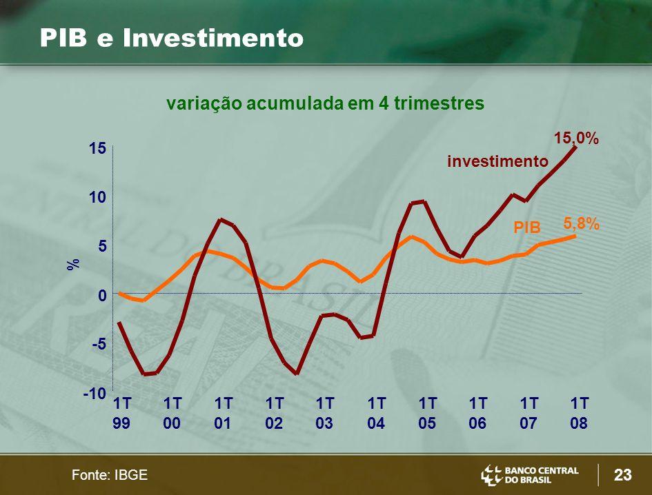 23 PIB e Investimento investimento PIB % Fonte: IBGE 15,0% 5,8% variação acumulada em 4 trimestres -10 -5 0 5 10 15 1T 99 1T 00 1T 01 1T 02 1T 03 1T 04 1T 05 1T 06 1T 07 1T 08