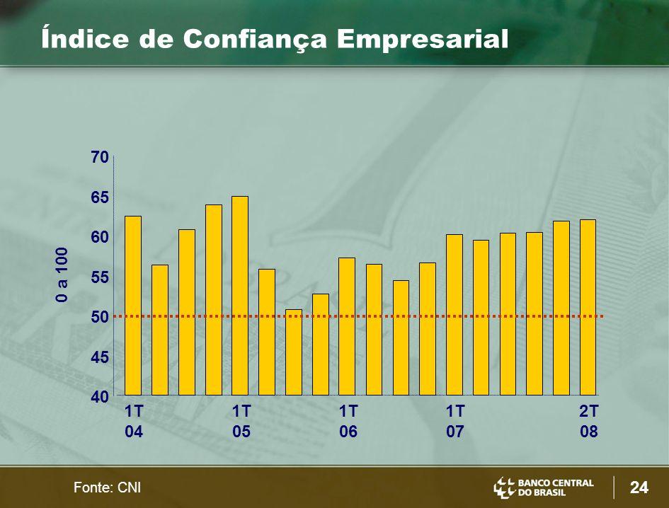 24 Fonte: CNI 0 a 100 40 45 50 55 60 65 70 1T 04 1T 05 1T 06 1T 07 2T 08 Índice de Confiança Empresarial