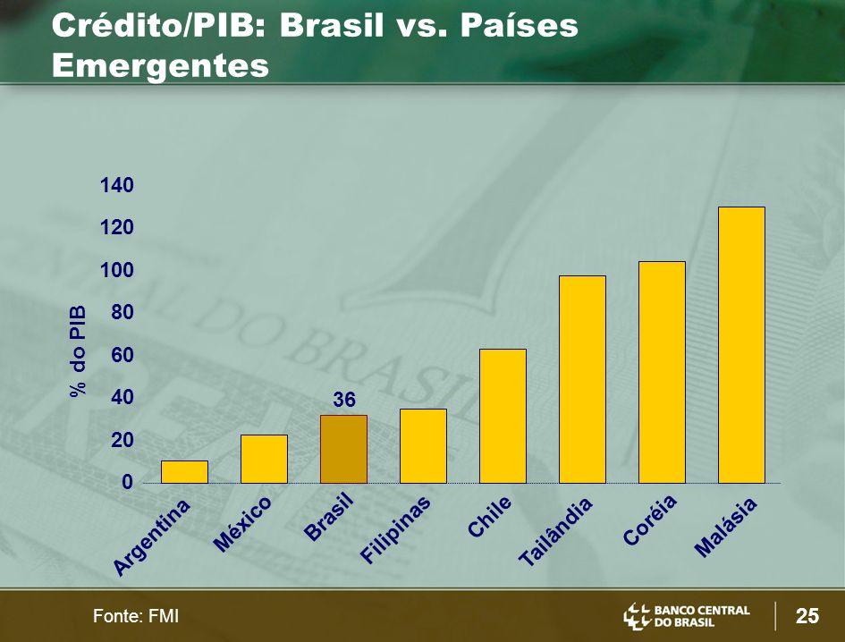 25 0 20 40 60 80 100 120 140 Argentina México Brasil Coréia Filipinas Chile Tailândia Malásia % do PIB Crédito/PIB: Brasil vs.