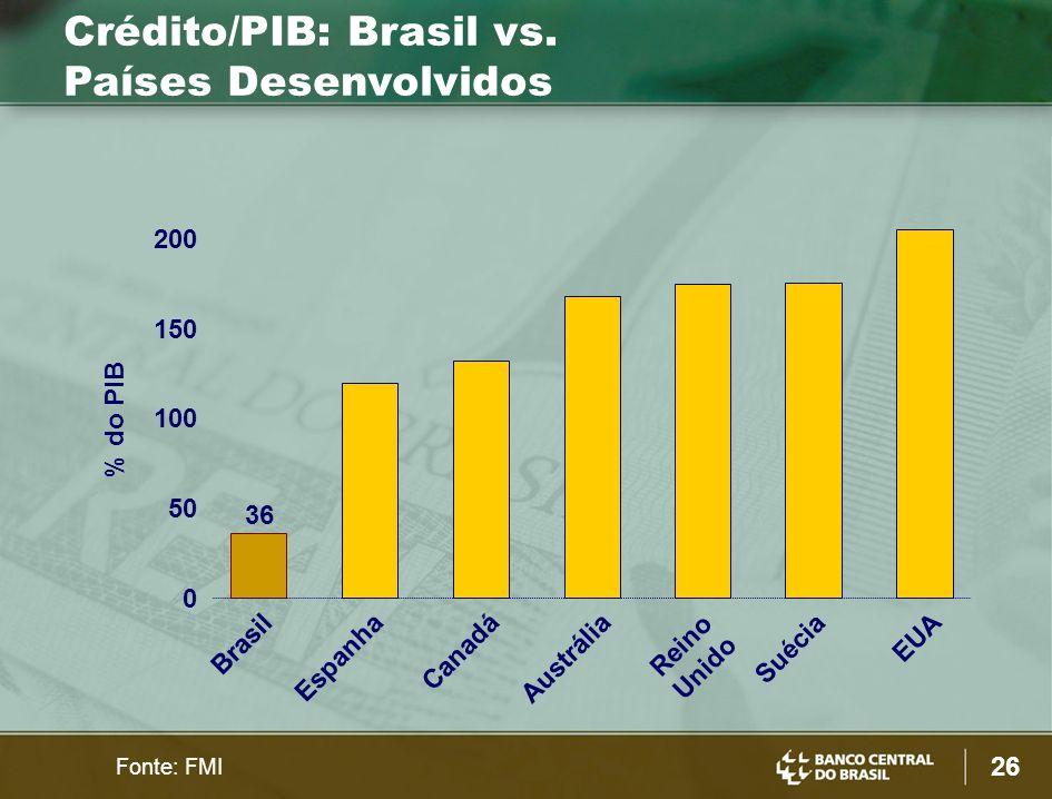 26 % do PIB Austrália 0 50 100 200 Brasil Reino Unido Espanha EUA Canadá 150 Suécia Fonte: FMI Crédito/PIB: Brasil vs.
