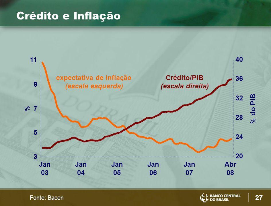 27 Fonte: Bacen Crédito e Inflação Crédito/PIB (escala direita) expectativa de inflação (escala esquerda) % % do PIB 3 5 7 9 11 Jan 03 Jan 04 Jan 05 Jan 06 Jan 07 Abr 08 20 24 28 32 36 40