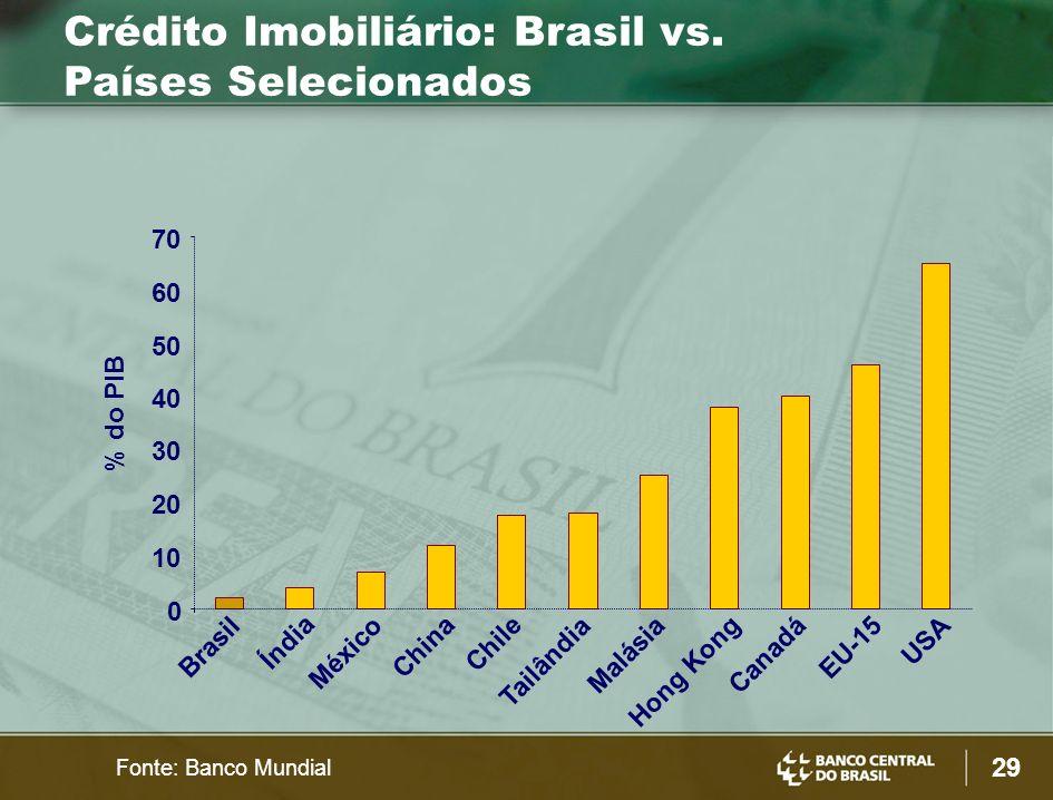 29 Crédito Imobiliário: Brasil vs.