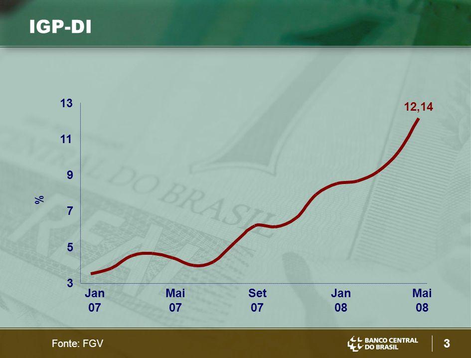 4 % Fonte: FGV Preços no Atacado variação em 12 meses industriais (escala direita) agrícolas (escala esquerda) 33,68 9,64 5 15 25 35 Jan 07 Mai 07 Set 07 Jan 08 Mai 08 2 4 6 8 10
