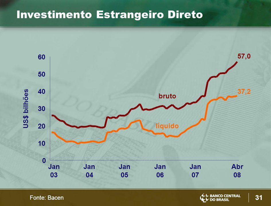 31 US$ bilhões Investimento Estrangeiro Direto Fonte: Bacen 0 10 20 30 40 50 60 Jan 03 Jan 04 Jan 05 Jan 06 Jan 07 Abr 08 bruto líquido 57,0 37,2