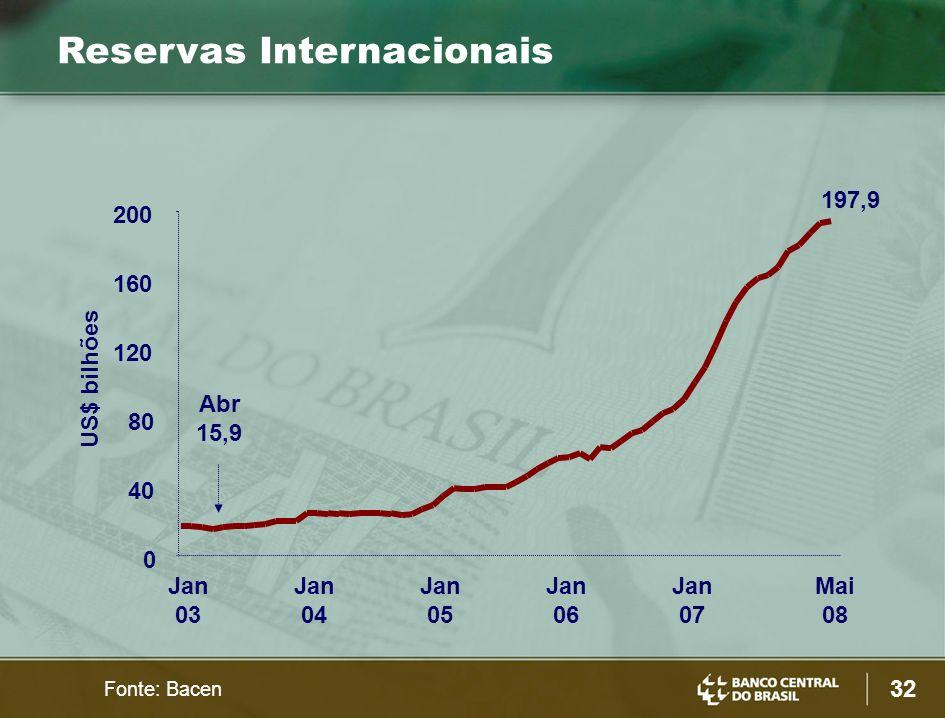 32 US$ bilhões Reservas Internacionais Fonte: Bacen 0 40 80 120 160 200 Jan 03 Jan 04 Jan 05 Jan 06 Jan 07 Mai 08 197,9 Abr 15,9