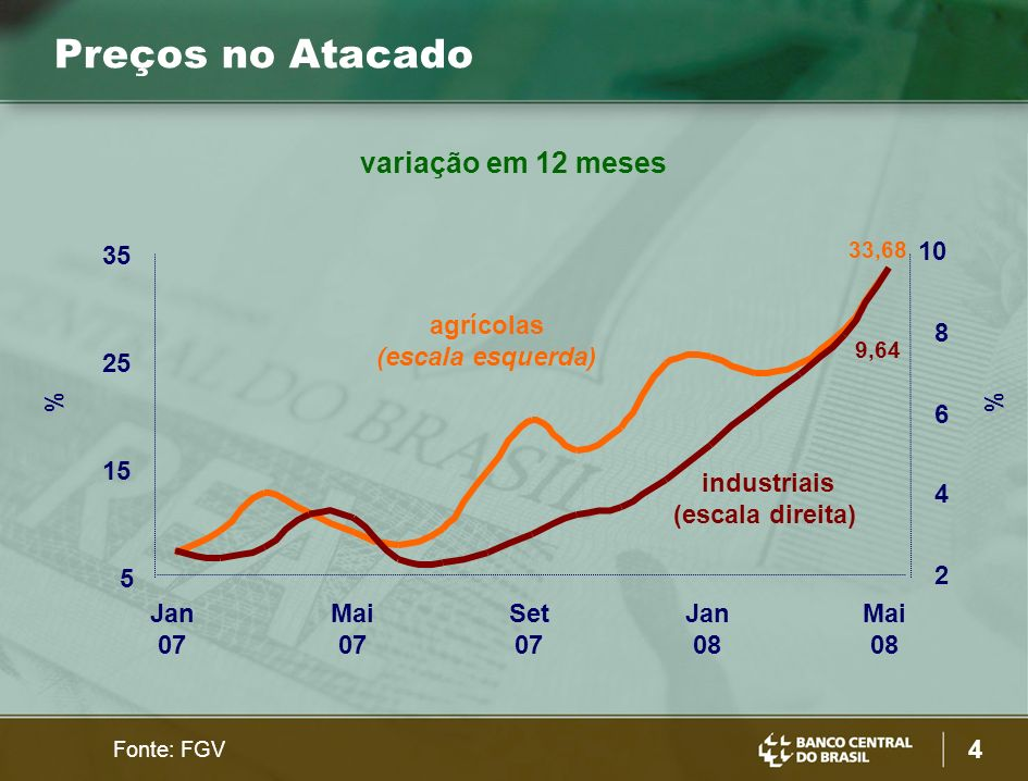 5 Expectativas de Inflação % 2008 (5,80%) 2009 (4,63%) Fonte: Bacen meta 3,5 4,0 4,5 5,0 5,5 6,0 Jan 07 Abr 07 Jul 07 Set 07 Dez 07 Mar 08 Jun 08