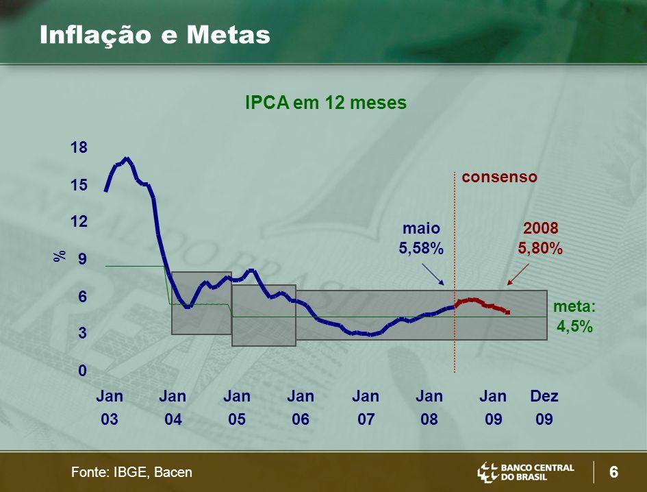 6 Inflação e Metas Fonte: IBGE, Bacen IPCA em 12 meses % 0 3 6 9 12 15 18 Jan 03 Jan 04 Jan 05 Jan 06 Jan 07 Jan 08 Jan 09 Dez 09 2008 5,80% meta: 4,5% consenso maio 5,58%