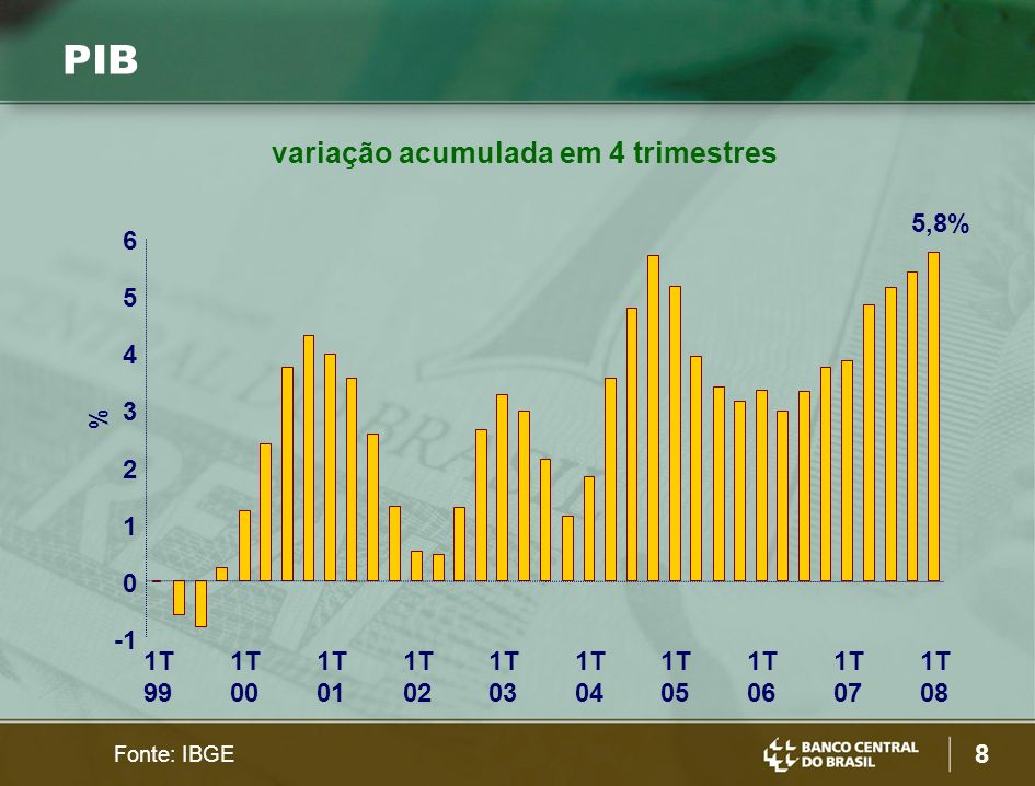 8 % 5,8% PIB Fonte: IBGE variação acumulada em 4 trimestres 0 1 2 3 4 5 6 1T 99 1T 00 1T 01 1T 02 1T 03 1T 04 1T 05 1T 06 1T 07 1T 08