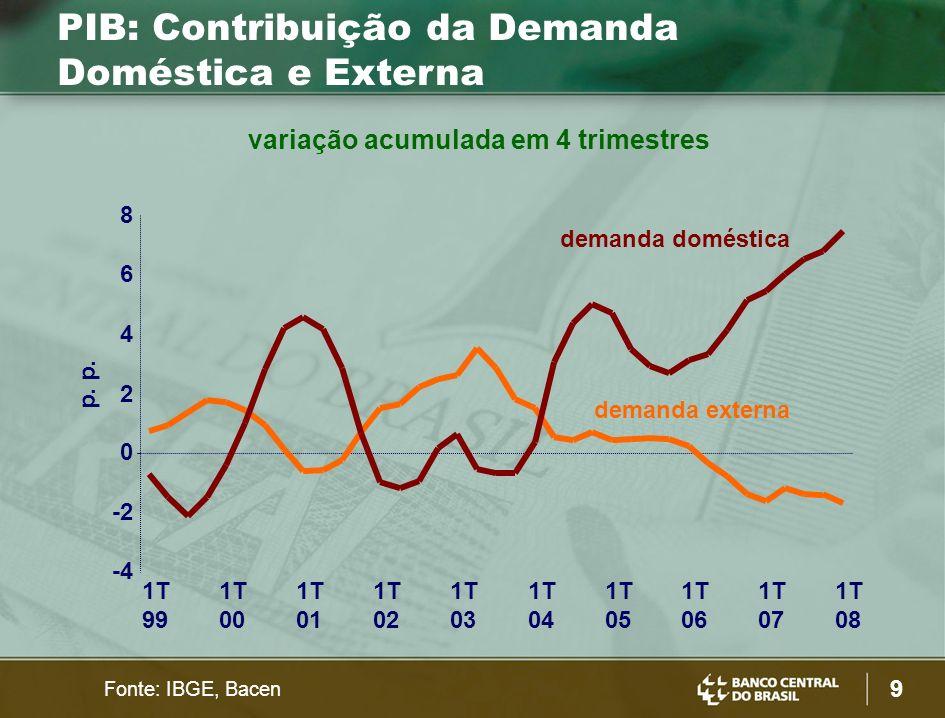 30 Crédito Imobiliário 0 4 8 12 16 20 200220032004200520062007 0 40 80 120 160 200 novos contratos (escala esquerda) Unidades financiadas (escala direita) mil Fonte: Bacen R$ bilhões