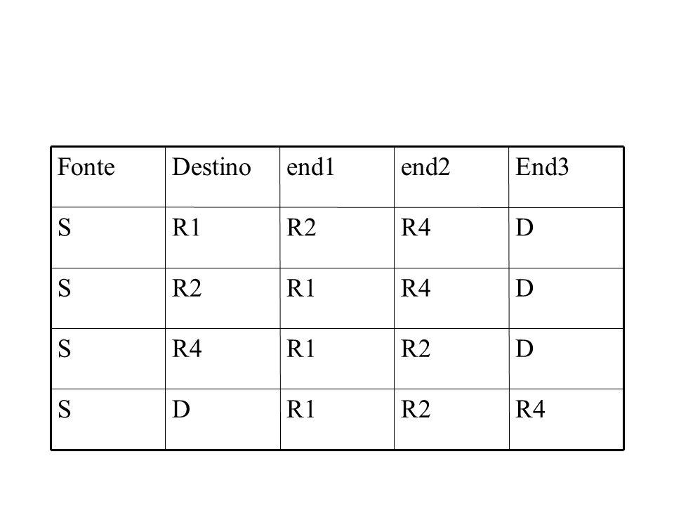 R4R2R1DS DR2R1R4S D R1R2S DR4R2R1S End3end2end1DestinoFonte
