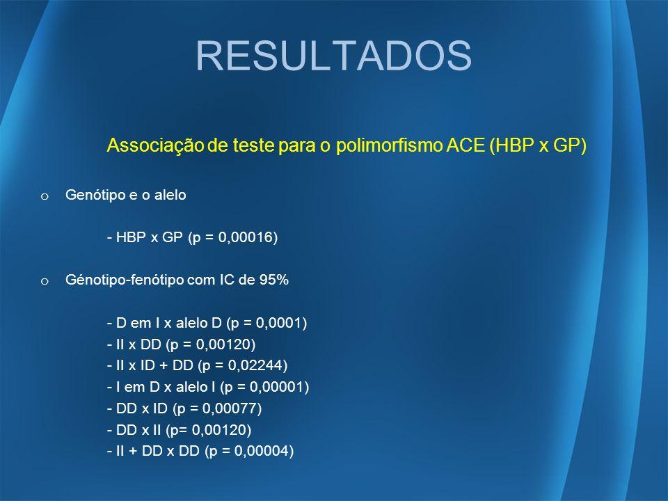 Associação de teste para o polimorfismo ACE (HBP x GP) o Genótipo e o alelo - HBP x GP (p = 0,00016) o Génotipo-fenótipo com IC de 95% - D em I x alel