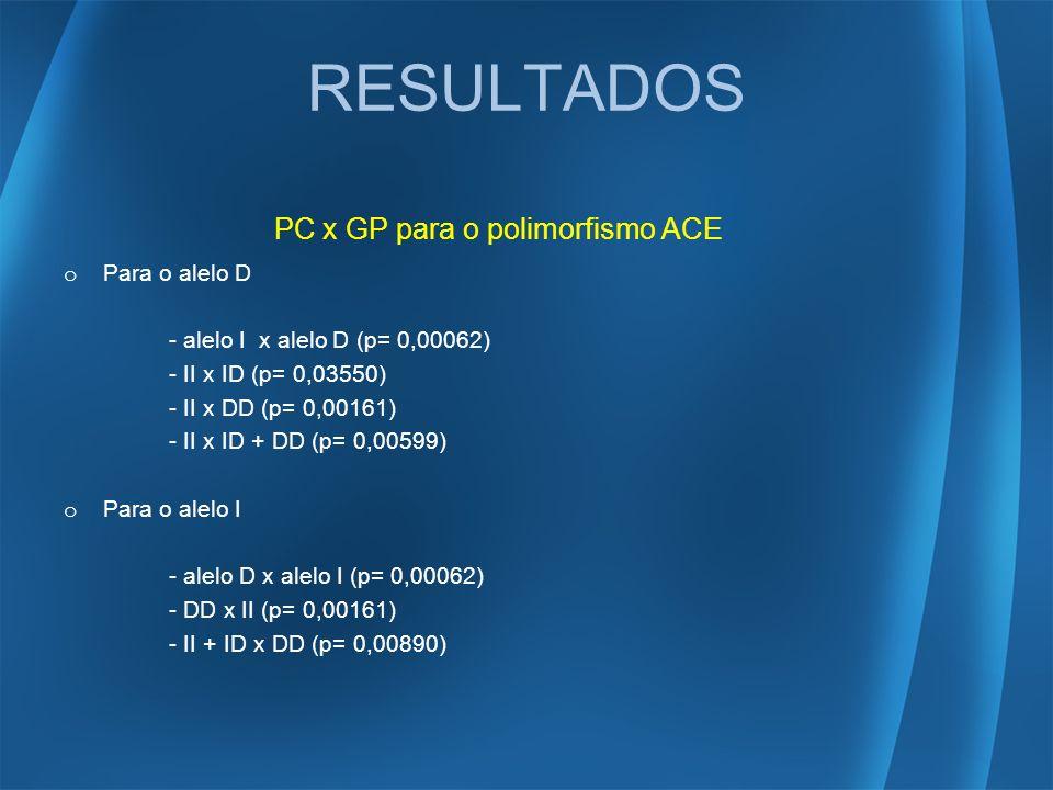 RESULTADOS PC x GP para o polimorfismo ACE o Para o alelo D - alelo I x alelo D (p= 0,00062) - II x ID (p= 0,03550) - II x DD (p= 0,00161) - II x ID +
