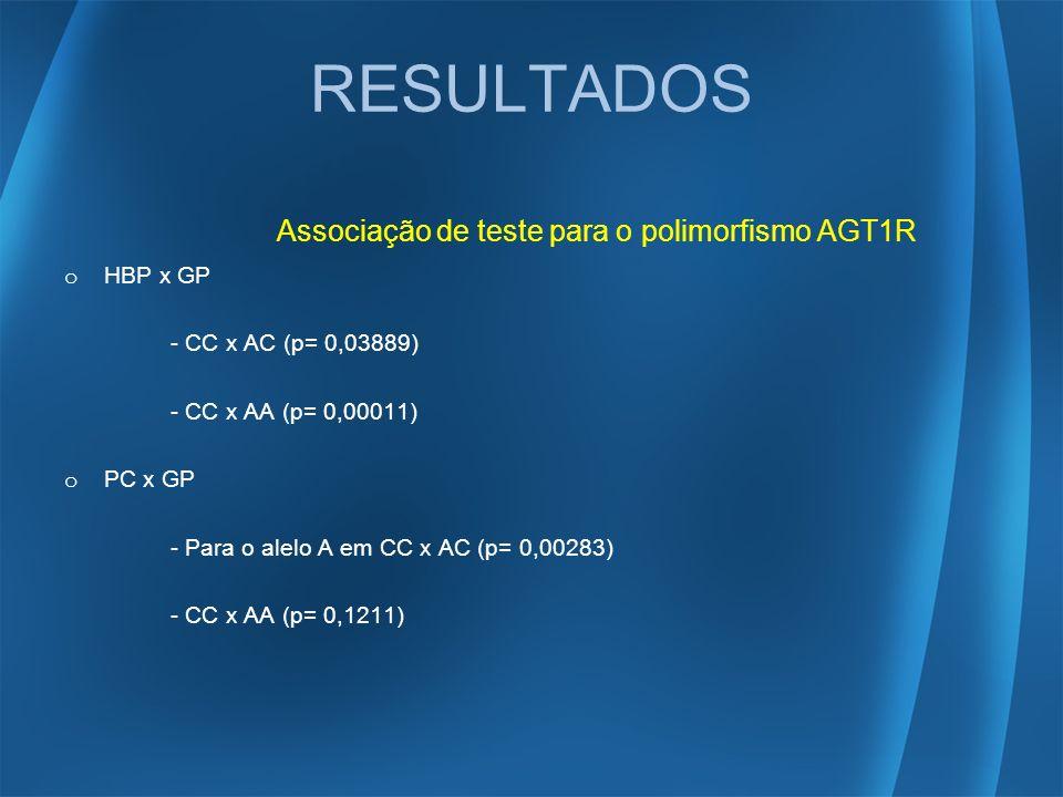 RESULTADOS Associação de teste para o polimorfismo AGT1R o HBP x GP - CC x AC (p= 0,03889) - CC x AA (p= 0,00011) o PC x GP - Para o alelo A em CC x A