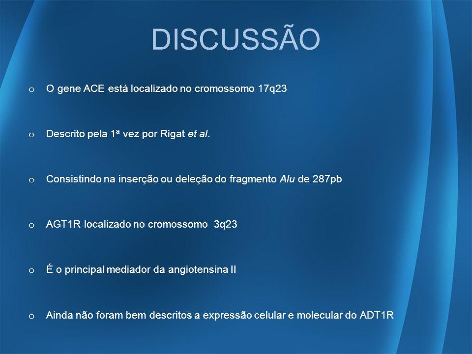 DISCUSSÃO o O gene ACE está localizado no cromossomo 17q23 o Descrito pela 1ª vez por Rigat et al. o Consistindo na inserção ou deleção do fragmento A