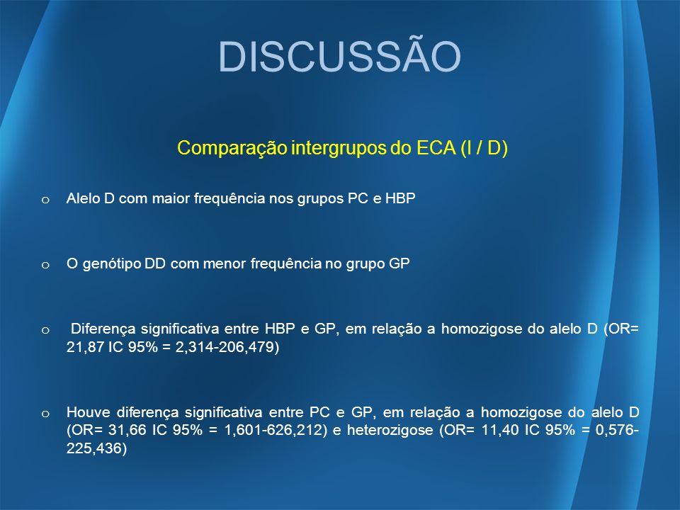 DISCUSSÃO Comparação intergrupos do ECA (I / D) o Alelo D com maior frequência nos grupos PC e HBP o O genótipo DD com menor frequência no grupo GP o