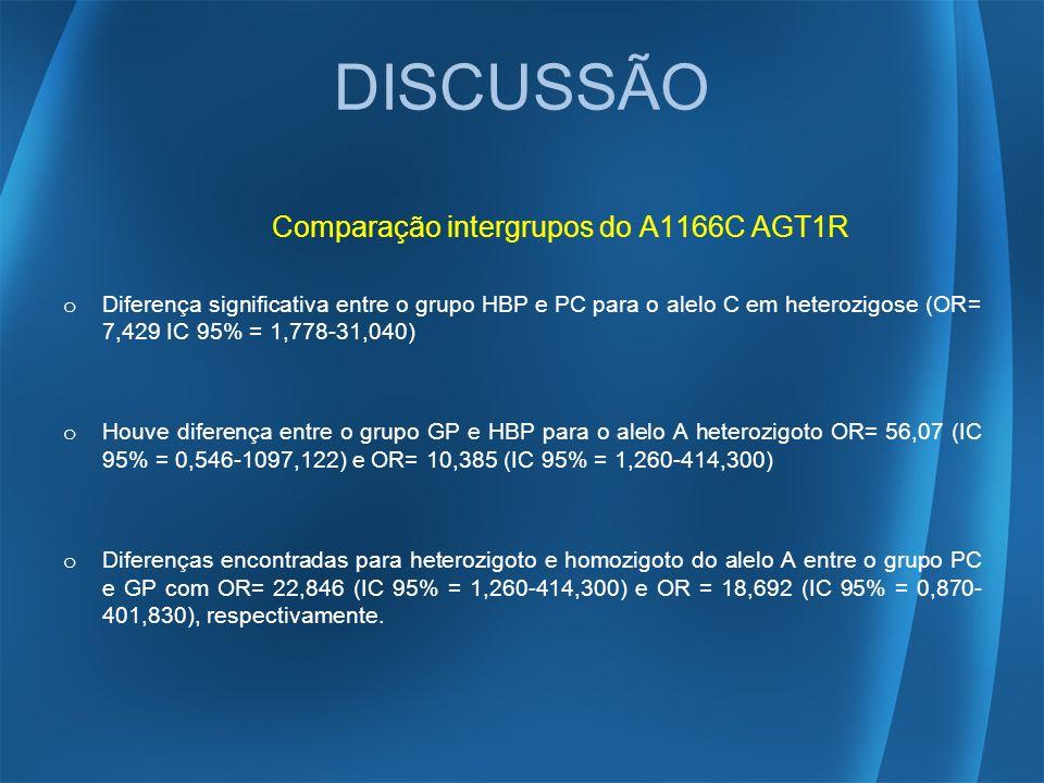 DISCUSSÃO Comparação intergrupos do A1166C AGT1R o Diferença significativa entre o grupo HBP e PC para o alelo C em heterozigose (OR= 7,429 IC 95% = 1