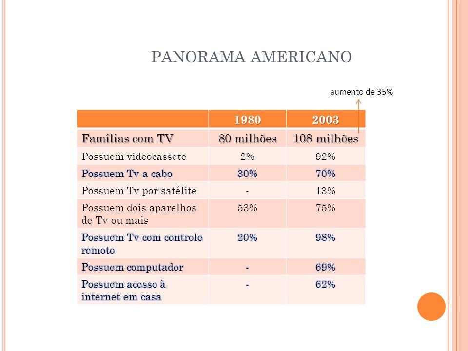 19802003 Famílias com TV 80 milhões 108 milhões Possuem videocassete2%92% Possuem Tv por satélite-13% Possuem dois aparelhos de Tv ou mais 53%75% PANO