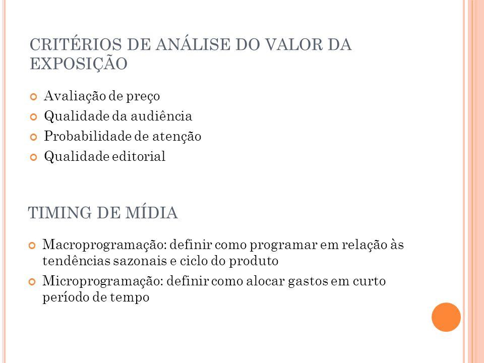 CRITÉRIOS DE ANÁLISE DO VALOR DA EXPOSIÇÃO Avaliação de preço Qualidade da audiência Probabilidade de atenção Qualidade editorial TIMING DE MÍDIA Macr