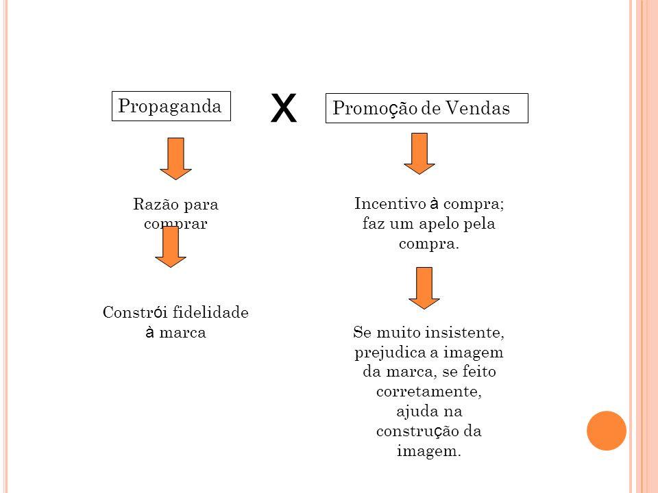 Propaganda x Promo ç ão de Vendas Razão para comprar Constr ó i fidelidade à marca Incentivo à compra; faz um apelo pela compra. Se muito insistente,