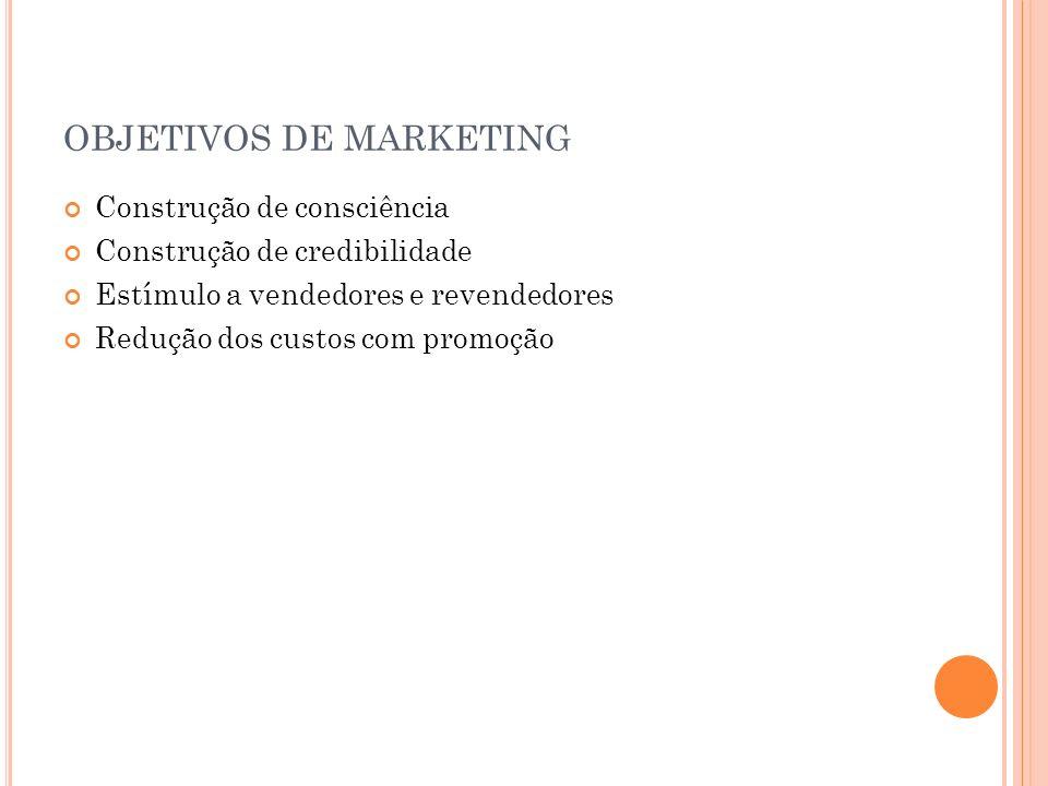 OBJETIVOS DE MARKETING Construção de consciência Construção de credibilidade Estímulo a vendedores e revendedores Redução dos custos com promoção
