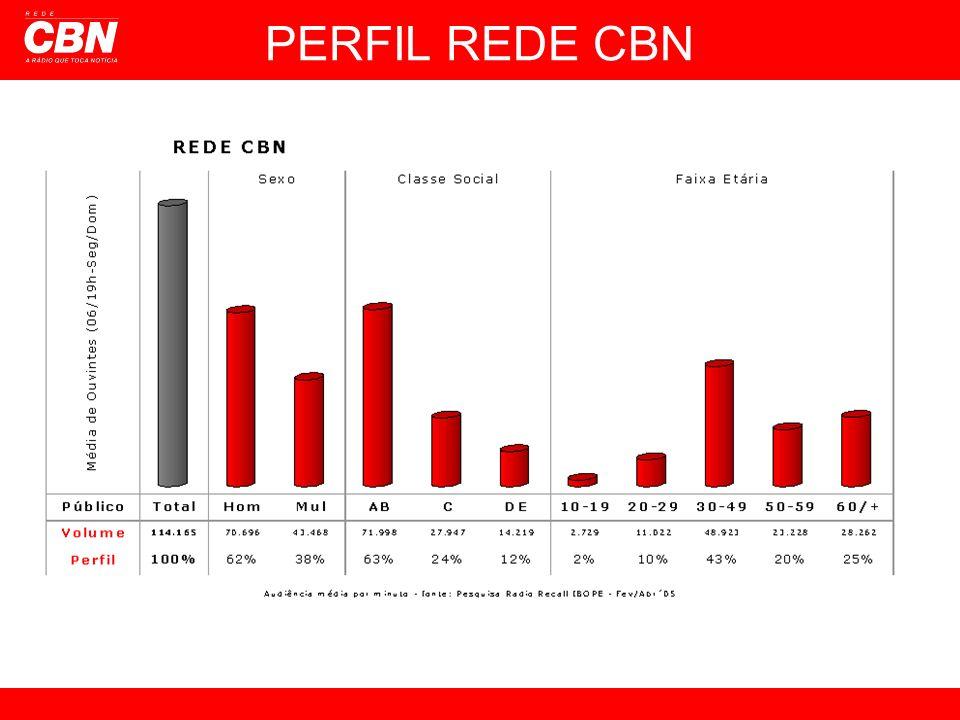 PERFIL REDE CBN
