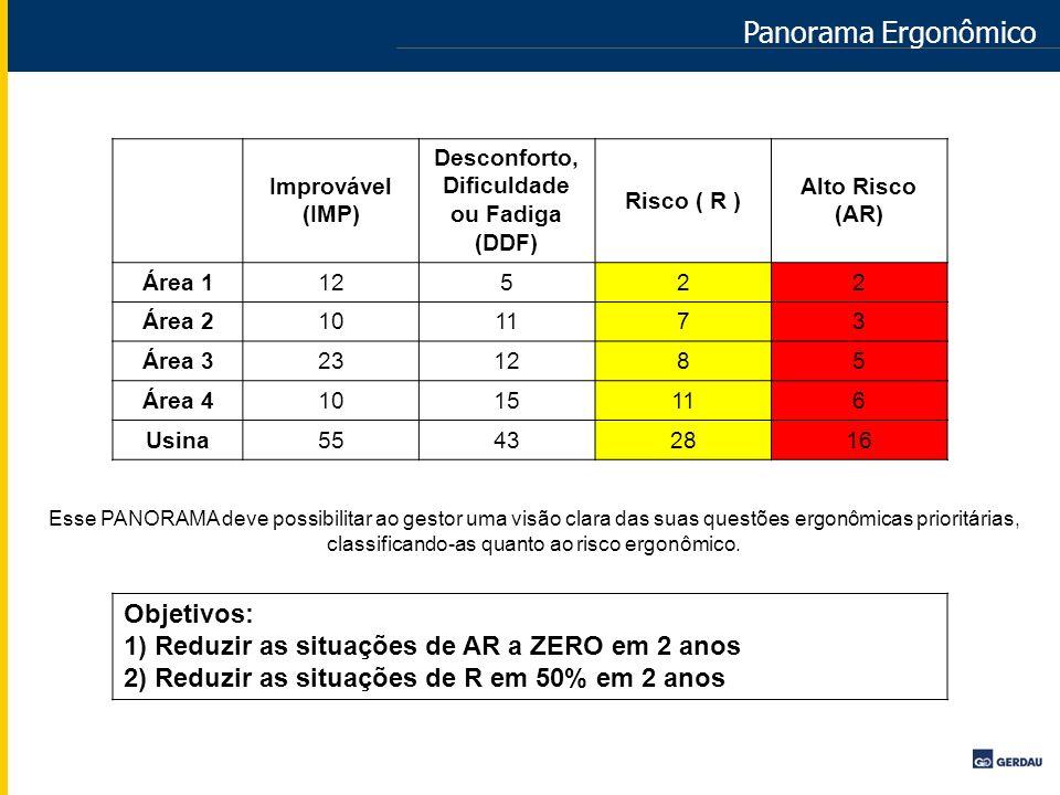Panorama Ergonômico Improvável (IMP) Desconforto, Dificuldade ou Fadiga (DDF) Risco ( R ) Alto Risco (AR) Área 112522 Área 2101173 Área 3231285 Área 4