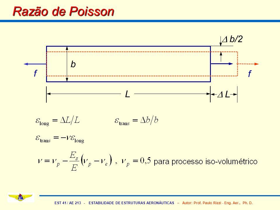EST 41 / AE 213 - ESTABILIDADE DE ESTRUTURAS AERONÁUTICAS – Autor: Prof. Paulo Rizzi - Eng. Aer., Ph. D. Razão de Poisson f f L b b/2 L