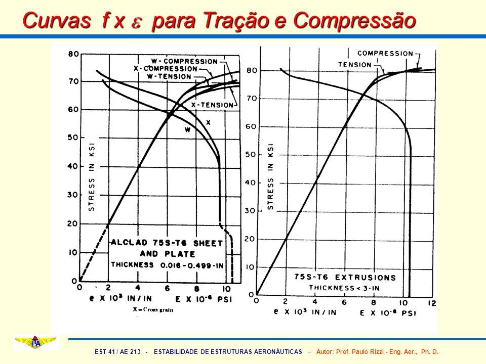 EST 41 / AE 213 - ESTABILIDADE DE ESTRUTURAS AERONÁUTICAS – Autor: Prof. Paulo Rizzi - Eng. Aer., Ph. D. Curvas f x para Tração e Compressão