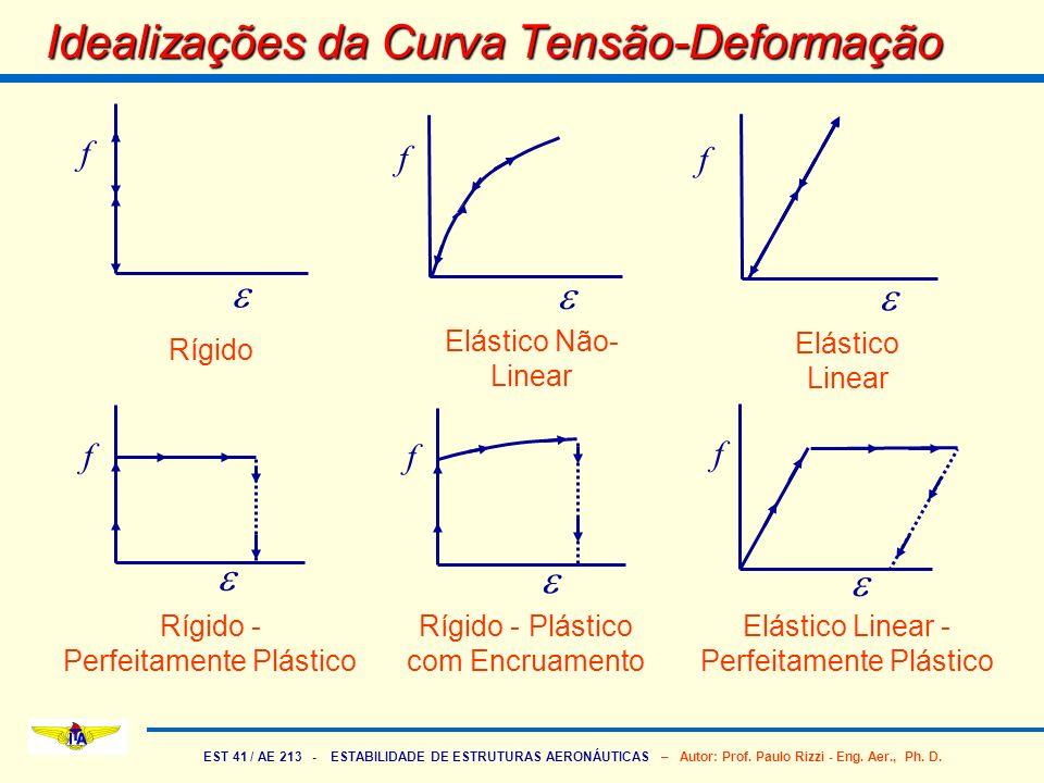 EST 41 / AE 213 - ESTABILIDADE DE ESTRUTURAS AERONÁUTICAS – Autor: Prof. Paulo Rizzi - Eng. Aer., Ph. D. Idealizações da Curva Tensão-Deformação f f f