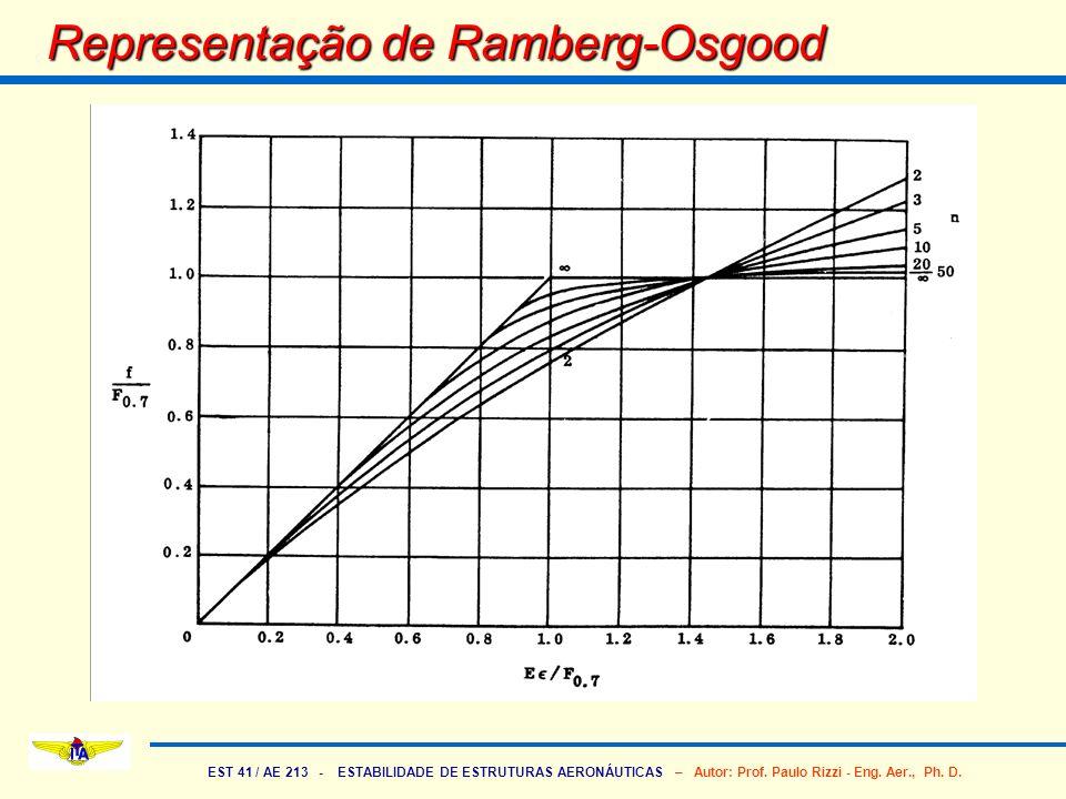 EST 41 / AE 213 - ESTABILIDADE DE ESTRUTURAS AERONÁUTICAS – Autor: Prof. Paulo Rizzi - Eng. Aer., Ph. D. Representação de Ramberg-Osgood