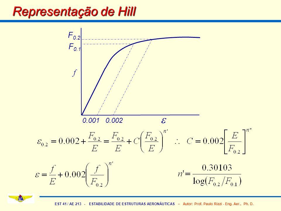 EST 41 / AE 213 - ESTABILIDADE DE ESTRUTURAS AERONÁUTICAS – Autor: Prof. Paulo Rizzi - Eng. Aer., Ph. D. Representação de Hill F 0.1 F 0.2 f 0.001 0.0