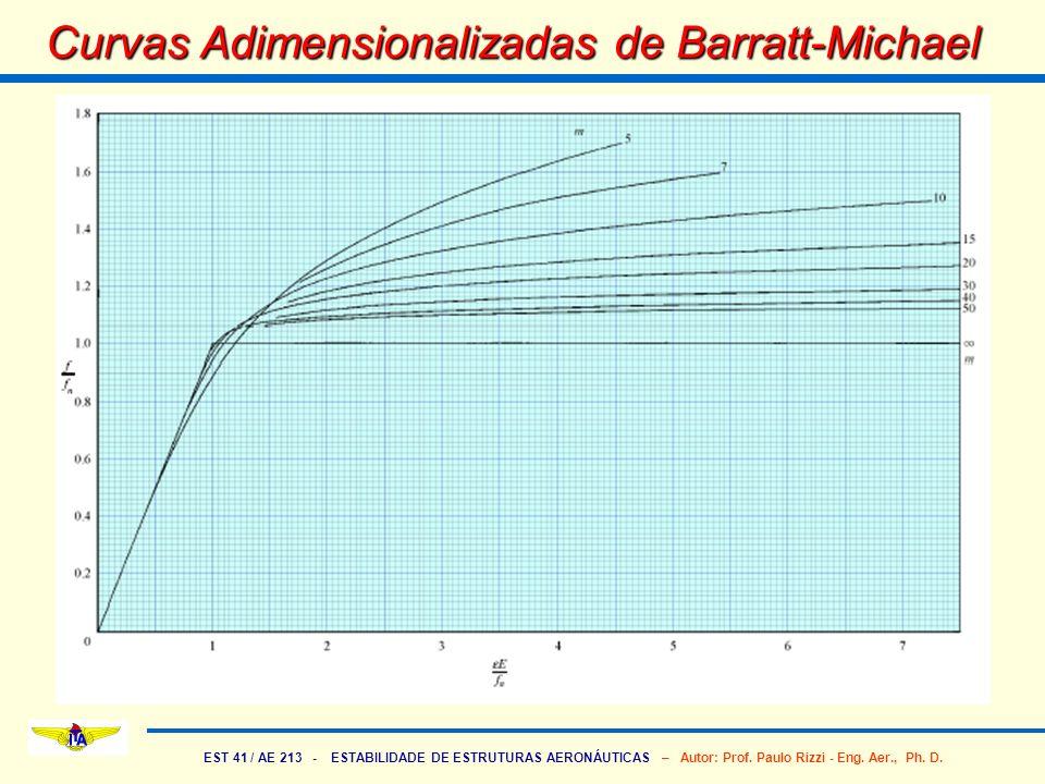 EST 41 / AE 213 - ESTABILIDADE DE ESTRUTURAS AERONÁUTICAS – Autor: Prof. Paulo Rizzi - Eng. Aer., Ph. D. Curvas Adimensionalizadas de Barratt-Michael