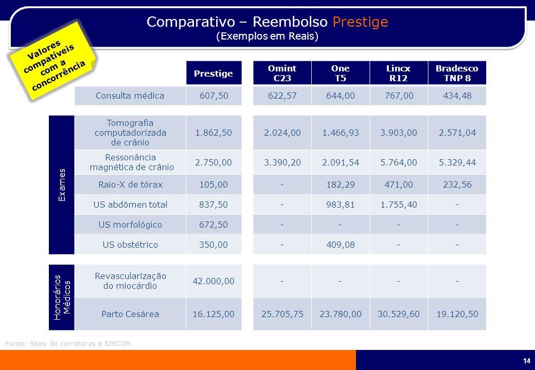14 Comparativo – Reembolso Prestige (Exemplos em Reais) Comparativo – Reembolso Prestige (Exemplos em Reais) Prestige Omint C23 One T5 Lincx R12 Brade