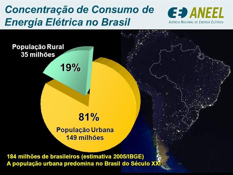 Concentração de Consumo de Energia Elétrica no Brasil 184 milhões de brasileiros (estimativa 2005/IBGE) A população urbana predomina no Brasil do Sécu