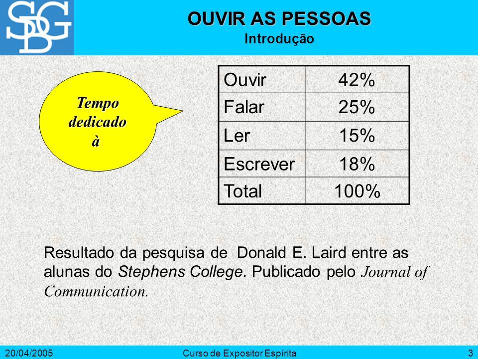 20/04/2005Curso de Expositor Espírita3 OUVIR AS PESSOAS Introdução Ouvir42% Falar25% Ler15% Escrever18% Total100% Resultado da pesquisa de Donald E.