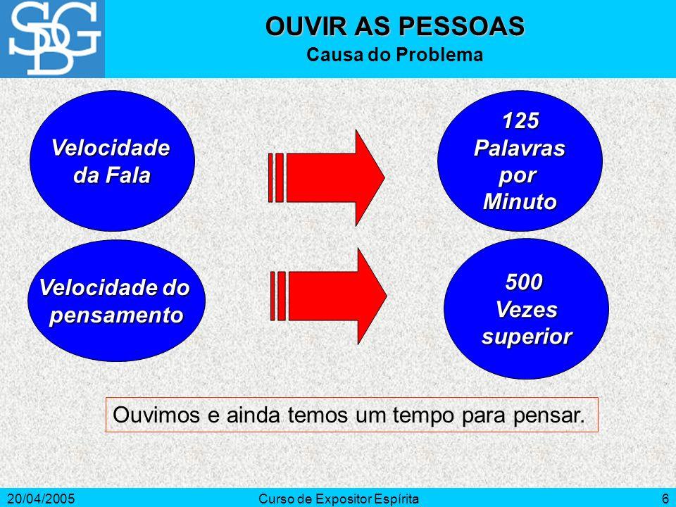 20/04/2005Curso de Expositor Espírita6 Velocidade da Fala OUVIR AS PESSOAS Causa do Problema Velocidade do pensamento 125PalavrasporMinuto 500Vezessuperior Ouvimos e ainda temos um tempo para pensar.
