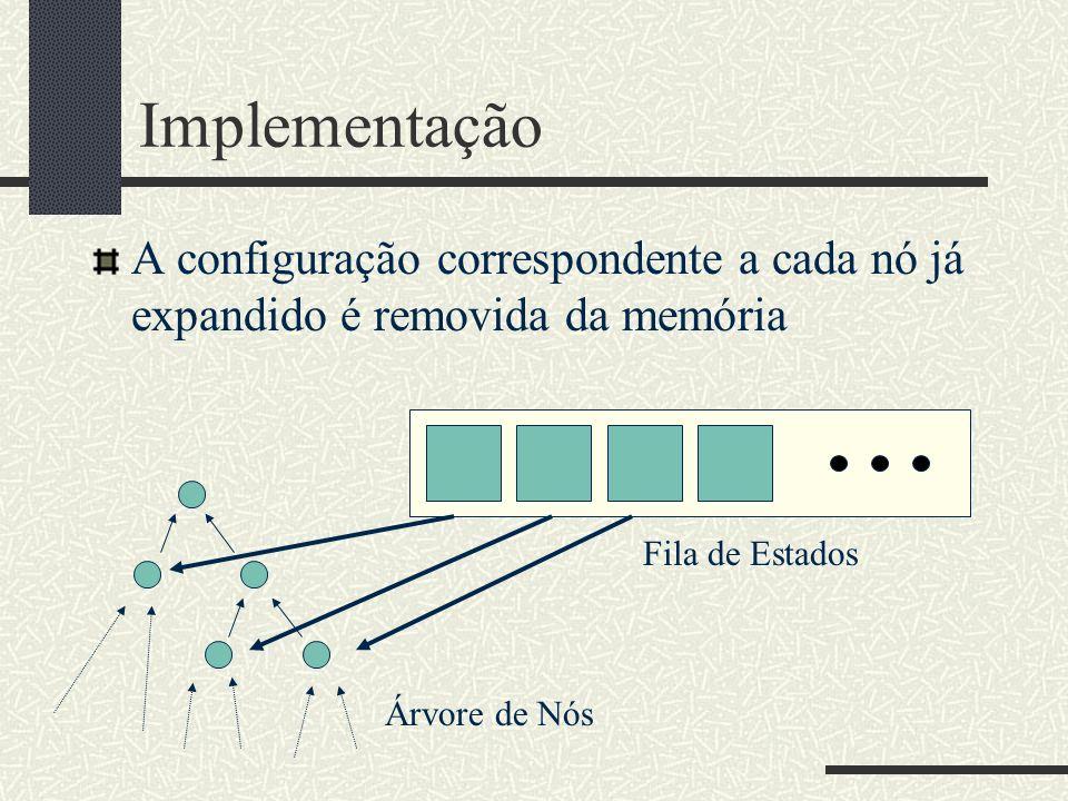 Implementação A configuração correspondente a cada nó já expandido é removida da memória Fila de Estados Árvore de Nós