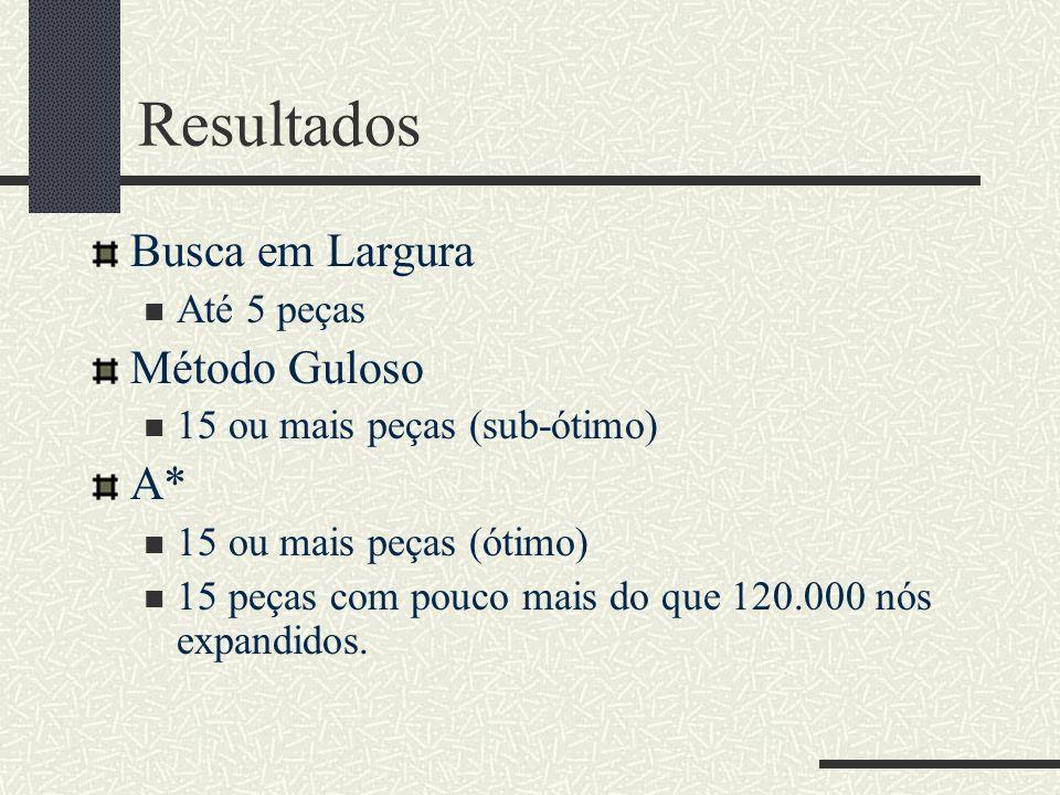 Resultados Busca em Largura Até 5 peças Método Guloso 15 ou mais peças (sub-ótimo) A* 15 ou mais peças (ótimo) 15 peças com pouco mais do que 120.000