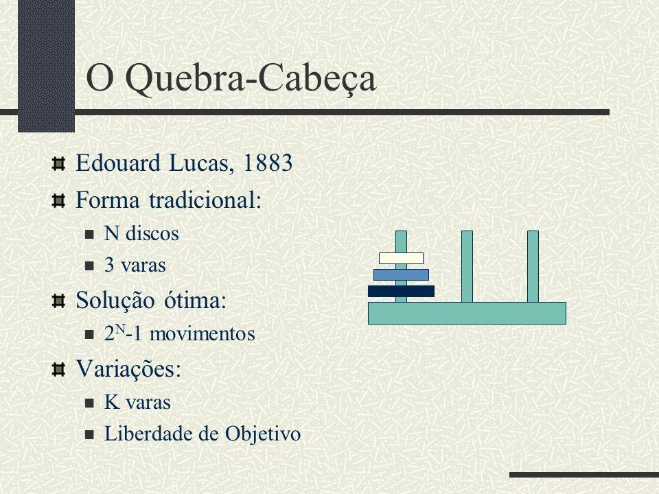 O Quebra-Cabeça Edouard Lucas, 1883 Forma tradicional: N discos 3 varas Solução ótima: 2 N -1 movimentos Variações: K varas Liberdade de Objetivo