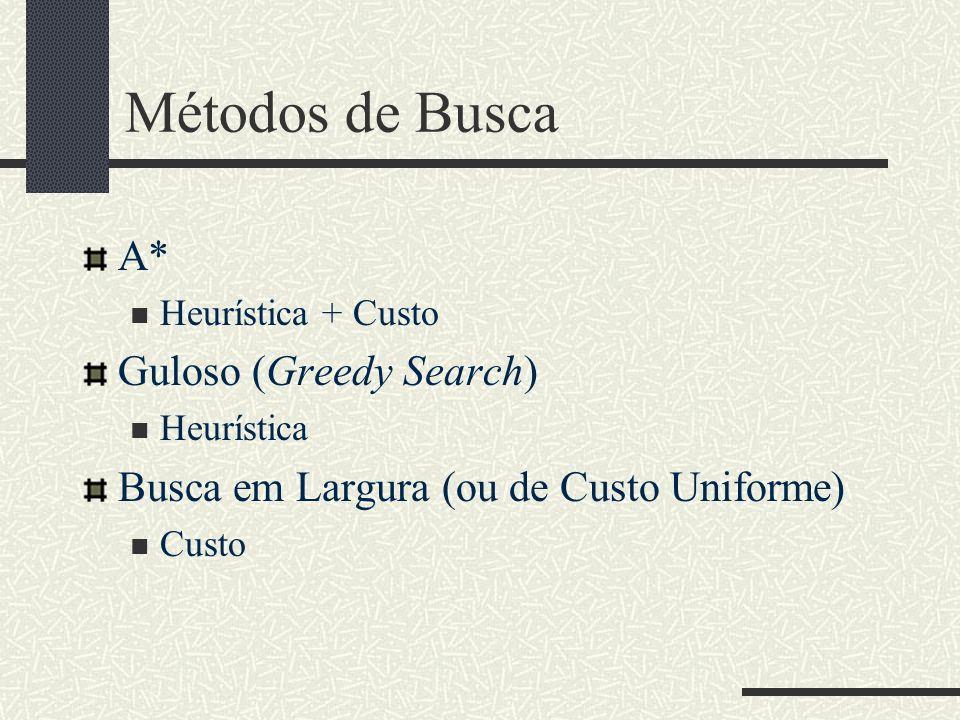 Métodos de Busca A* Heurística + Custo Guloso (Greedy Search) Heurística Busca em Largura (ou de Custo Uniforme) Custo