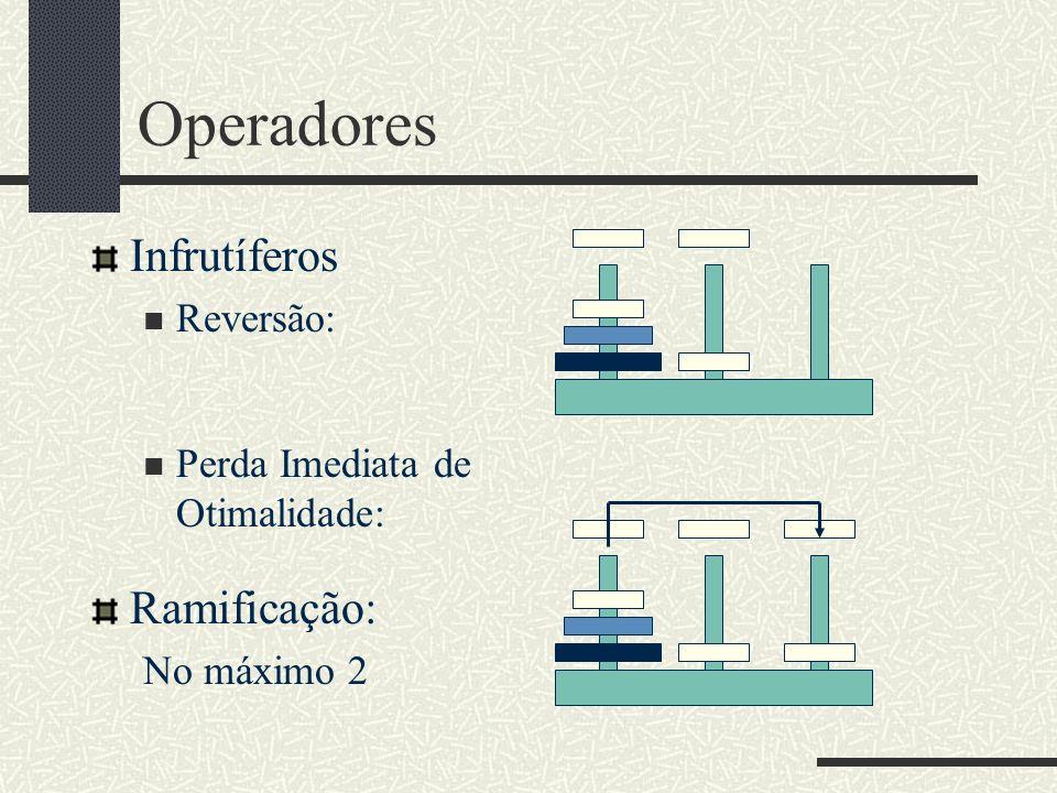 Operadores Infrutíferos Reversão: Perda Imediata de Otimalidade: Ramificação: No máximo 2