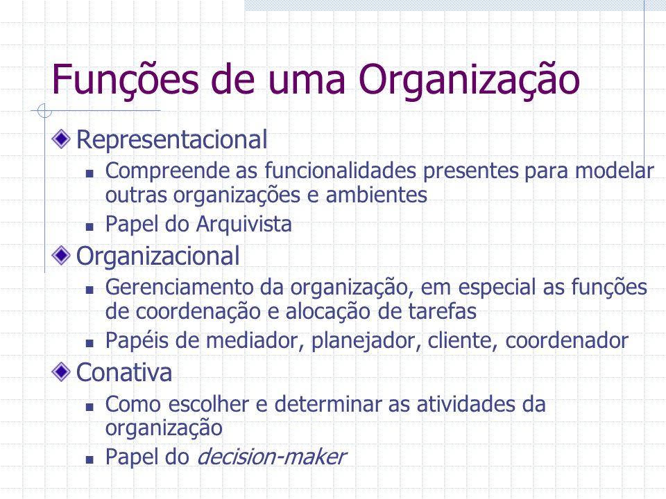 Funções de uma Organização Representacional Compreende as funcionalidades presentes para modelar outras organizações e ambientes Papel do Arquivista O