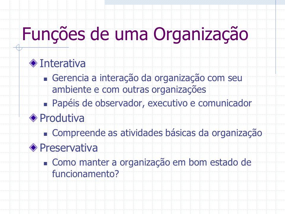 Funções de uma Organização Interativa Gerencia a interação da organização com seu ambiente e com outras organizações Papéis de observador, executivo e