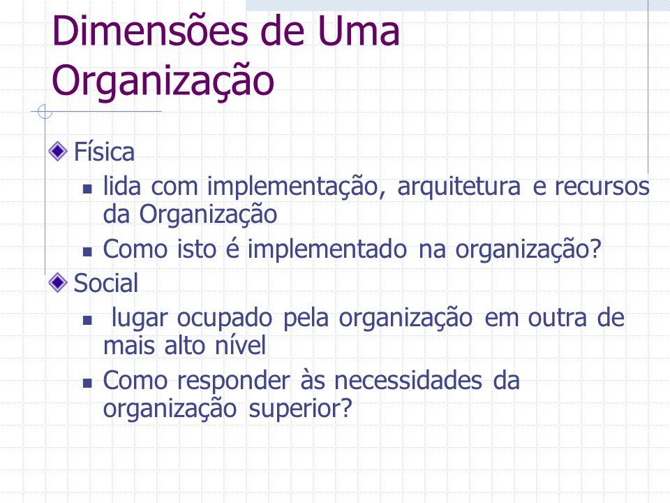 Dimensões de Uma Organização Física lida com implementação, arquitetura e recursos da Organização Como isto é implementado na organização? Social luga