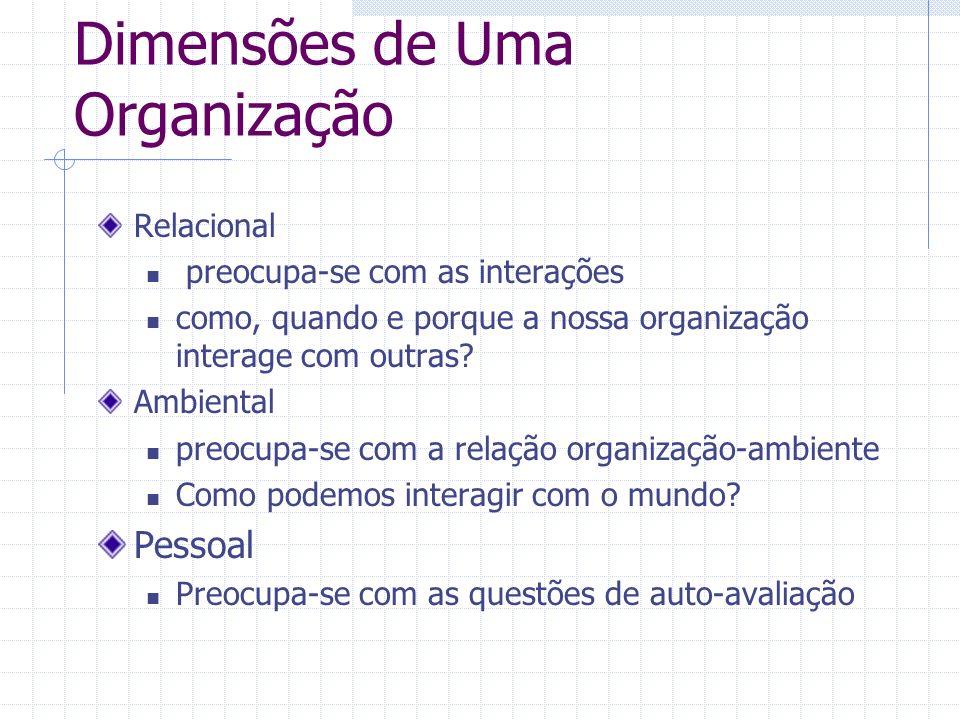 Dimensões de Uma Organização Relacional preocupa-se com as interações como, quando e porque a nossa organização interage com outras? Ambiental preocup