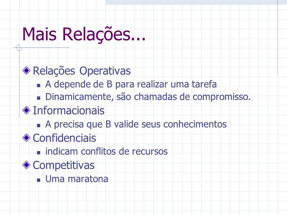 Mais Relações... Relações Operativas A depende de B para realizar uma tarefa Dinamicamente, são chamadas de compromisso. Informacionais A precisa que